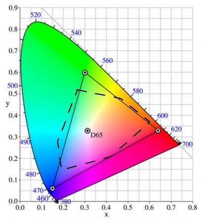 Plot Diagram Fill In: DMS 423 - Class 4,Chart